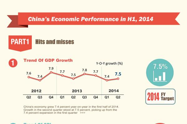 China's economic performance in H1, 2014:null