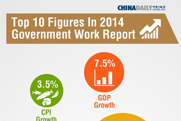 Top 10 figures in 2014 government work report:null