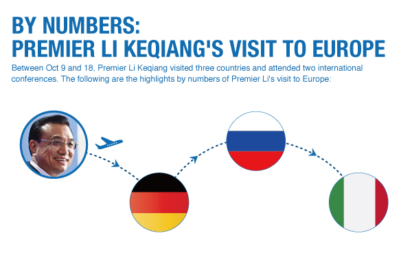 By numbers: Premier Li Keqiang's visit to Europe:null