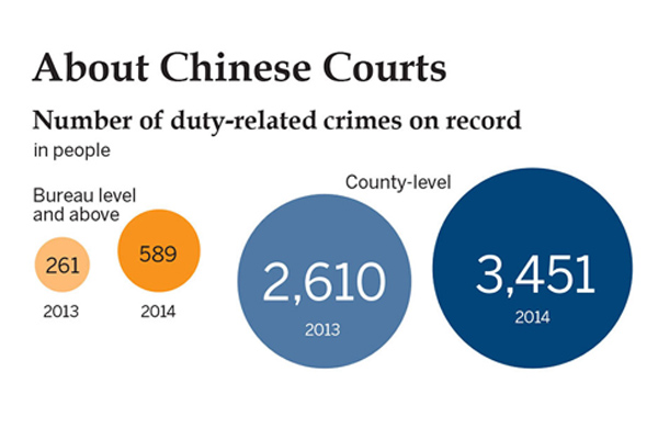 About Chinese courts:null