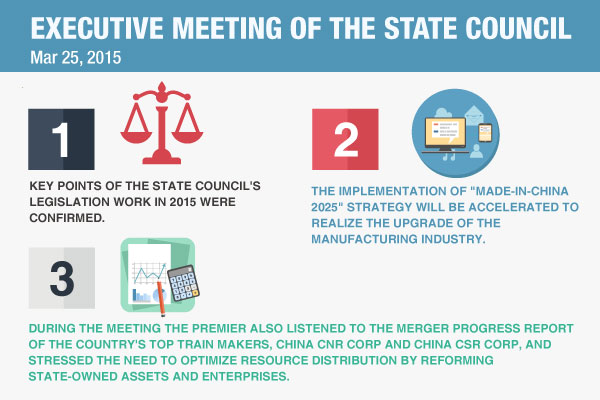 Quick view: The State Council executive meeting on March 25:null