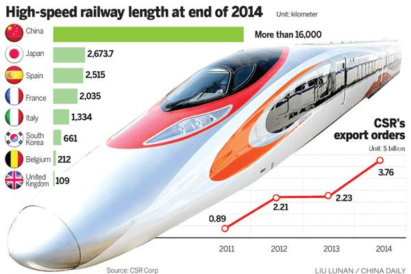 High-speed railway length at end of 2014:null
