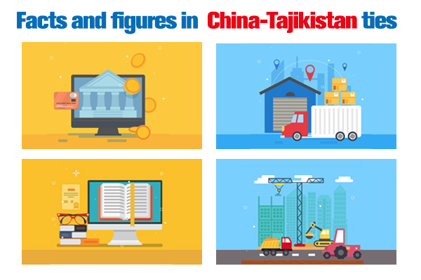 Facts and figures in China-Tajikistan ties :null