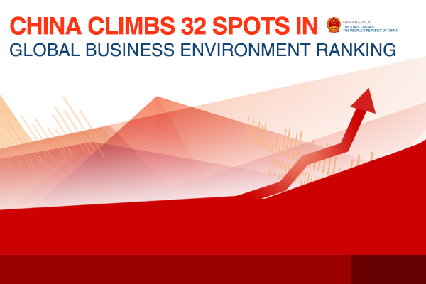 China climbs 32 spots in global business environment ranking:null