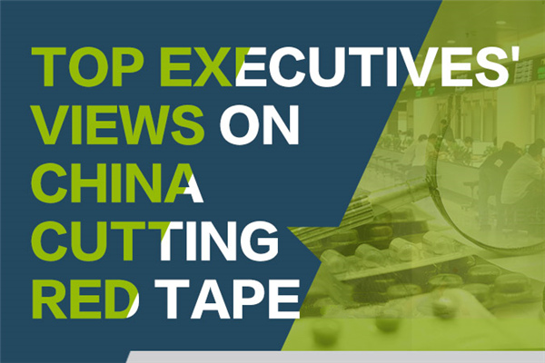 Top executives' views on China cutting red tape:null