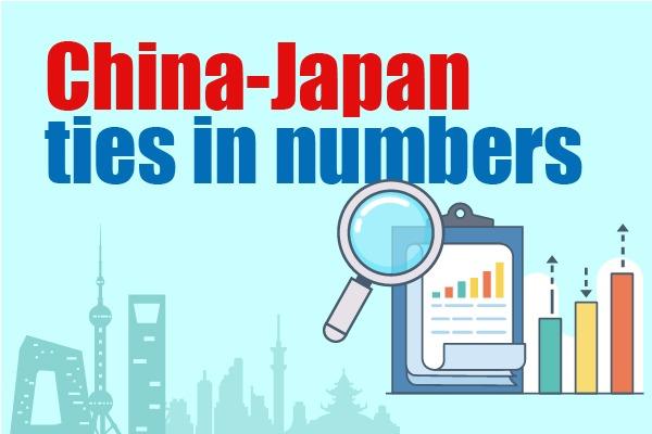 China-Japan ties in numbers:null