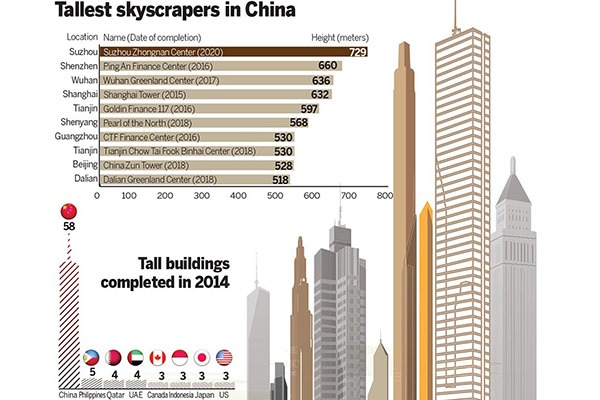 Tallest skyscrapers in China:null