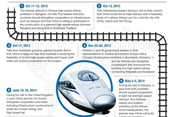 Premier Li's global tour to promote Chinese railways:null