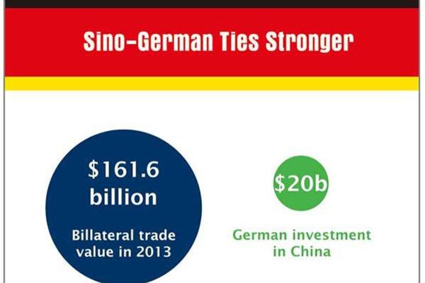 Sino-German ties stronger:null