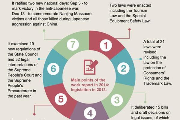 Legislation to push forward country's reform:null
