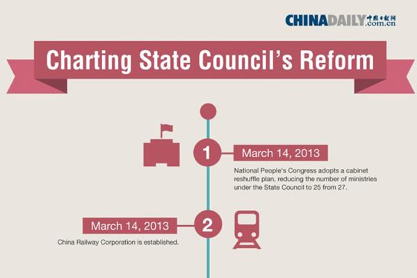 Charting State Council's reform:null