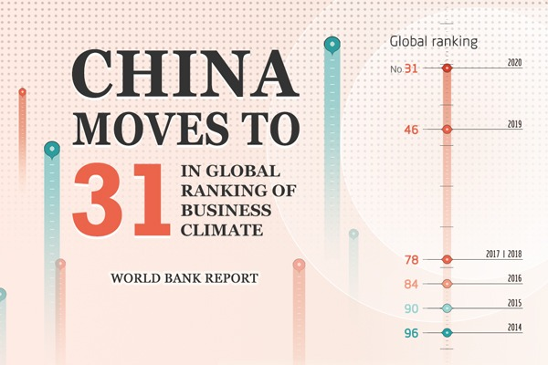 China moves to 31 in global ranking of business climate:null