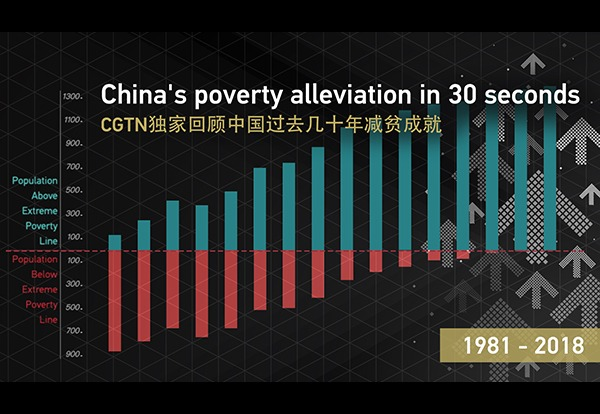 China's poverty alleviation in 30 seconds:0