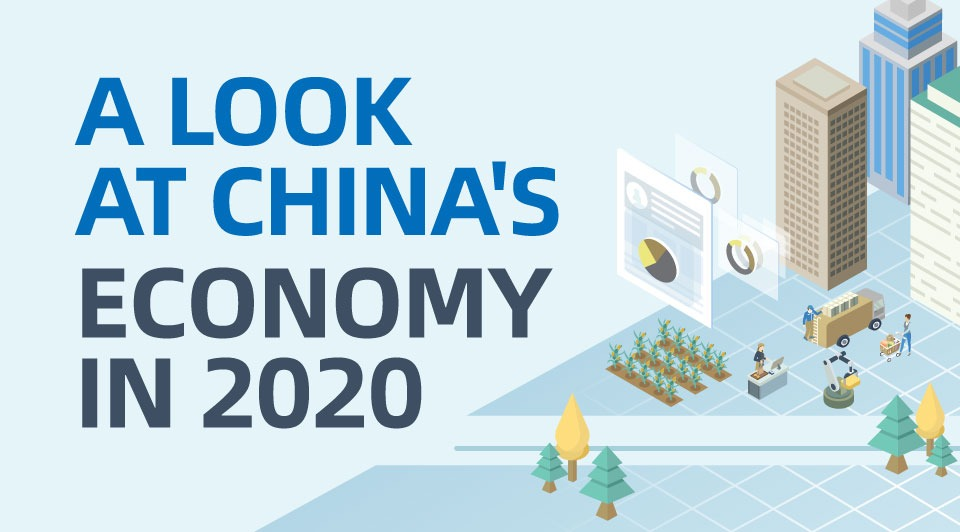 A look at China's economy in 2020:0