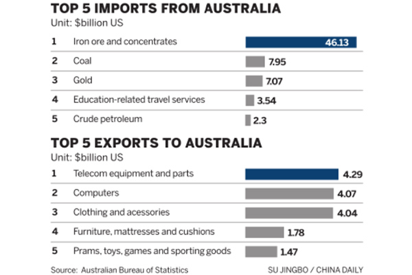 China Australia Agree On Fta