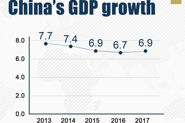 china had 6 9 gdp growth in 2017